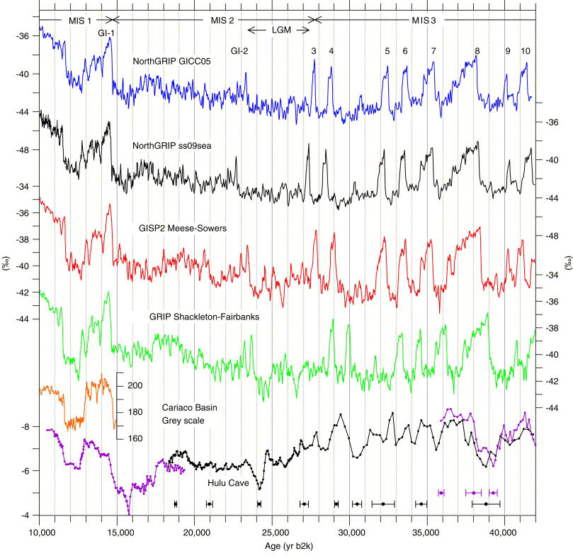 Younger Dryas period indicators circa 12 000 BP as derived from various Greenland ice core samples